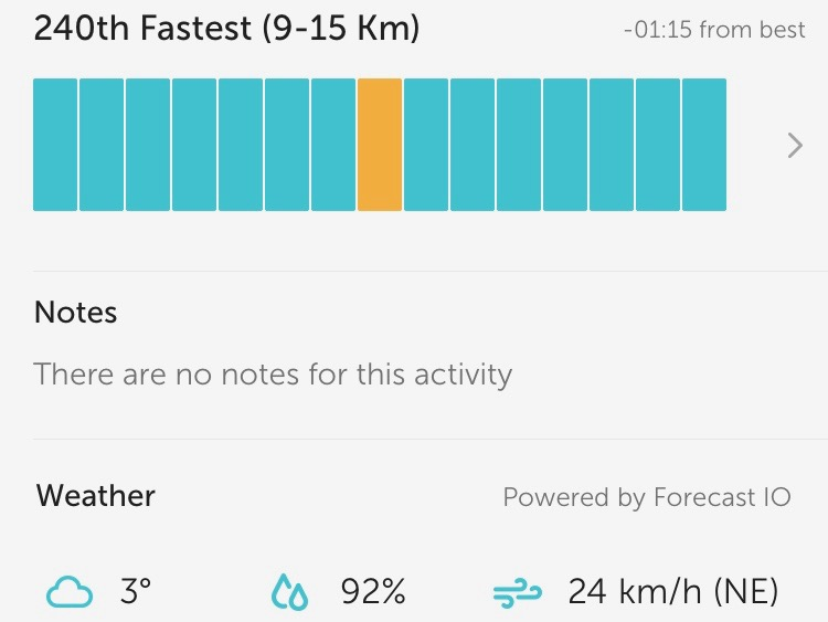 22.12.2016 12.03 km Run